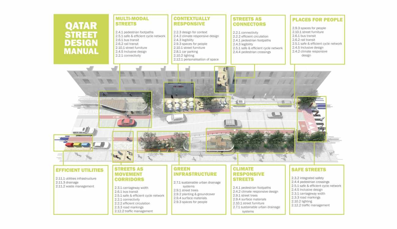 Street Design Manual for LRDP