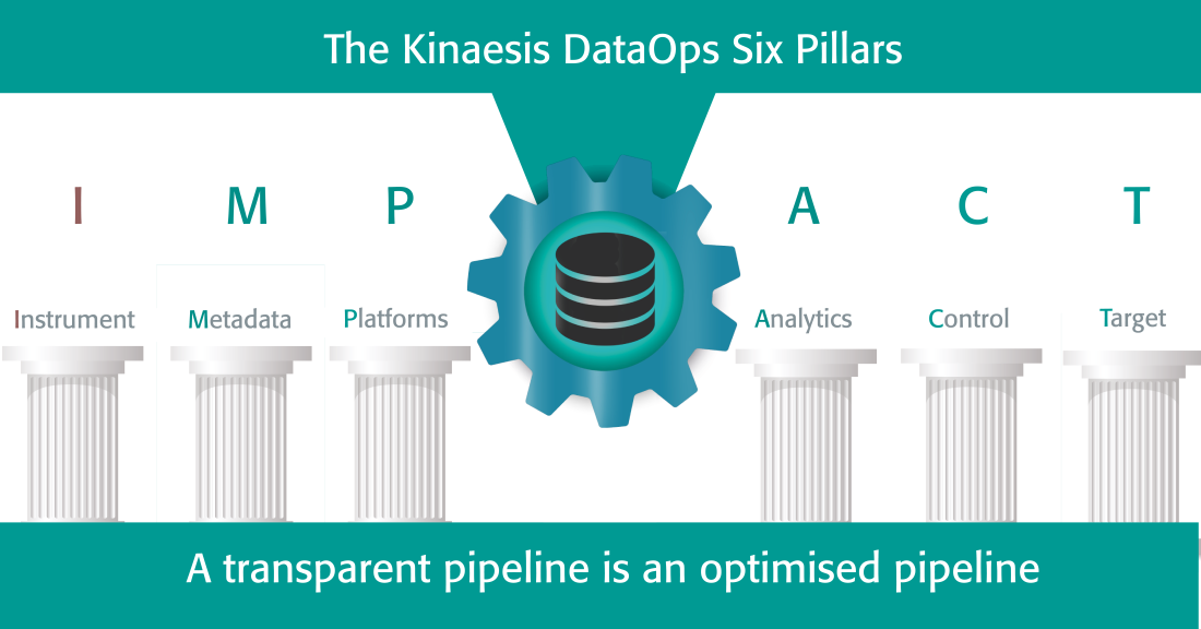 DataOps Pillar: Instrument