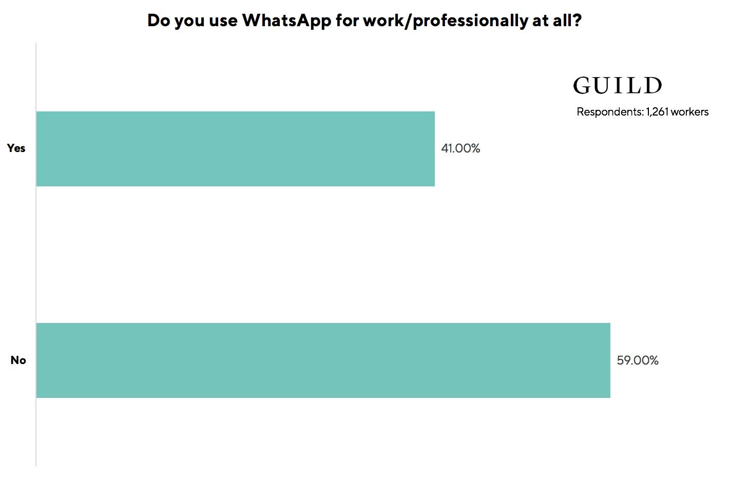 WhatsApp research data professional use UK