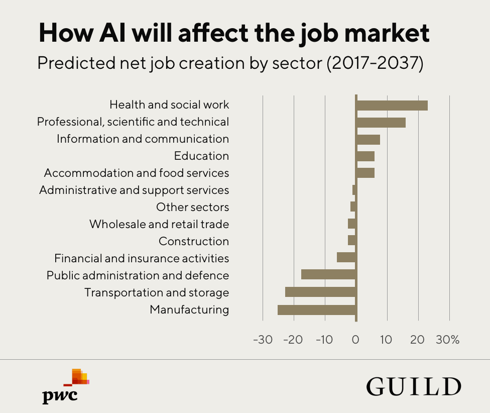 How-AI-will-affect-the-job-market-2018---pwc