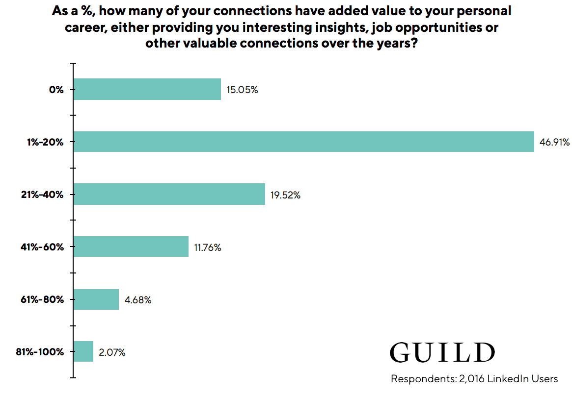 LinkedIn statistics: 62% of LinkedIn users state that less than 20% of their LinkedIn connections have provided value to their career
