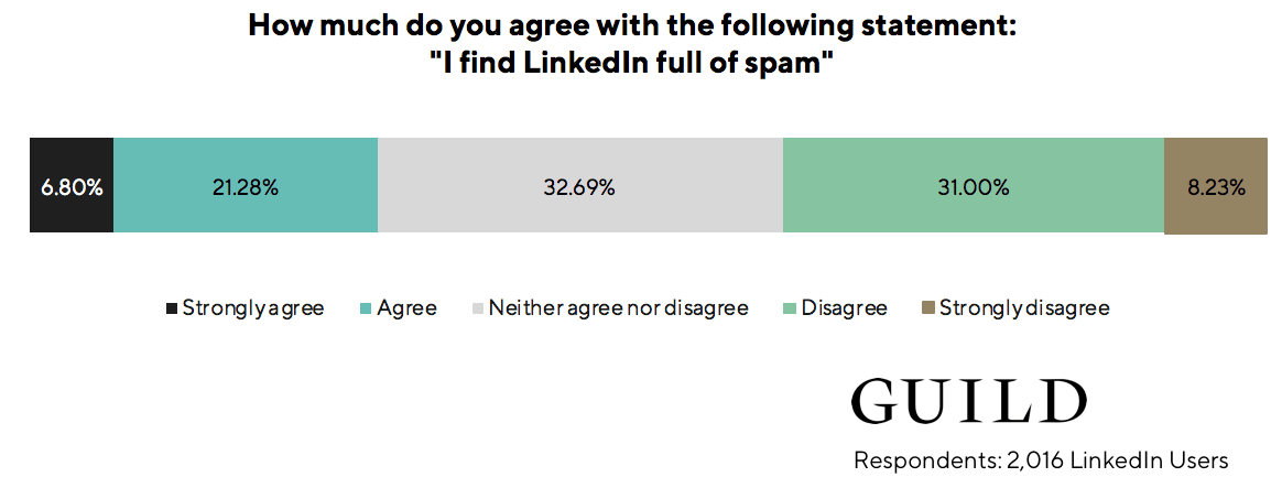 "LinkedIn statistics: 28% of LinkedIn users agree with the statement: ""I find LinkedIn full of spam."""