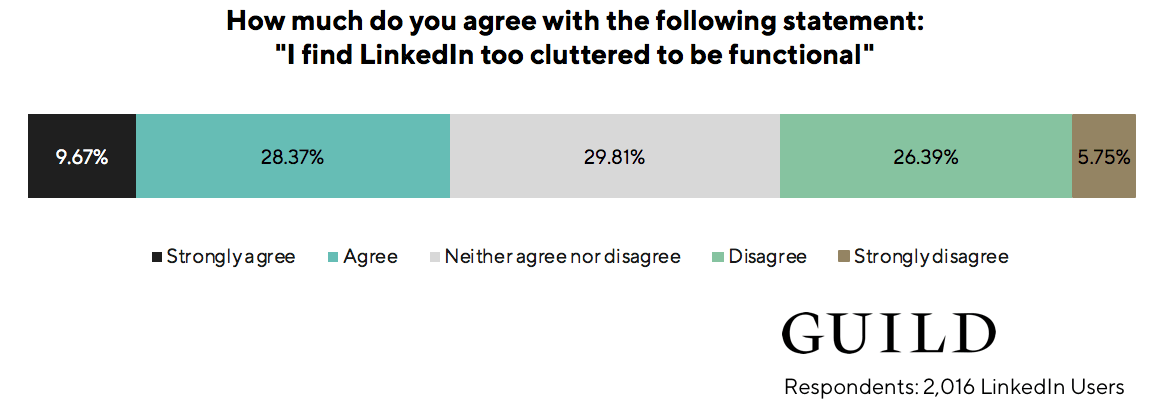 LinkedIn statistics: 38% of LinkedIn users find LinkedIn too cluttered to be functional