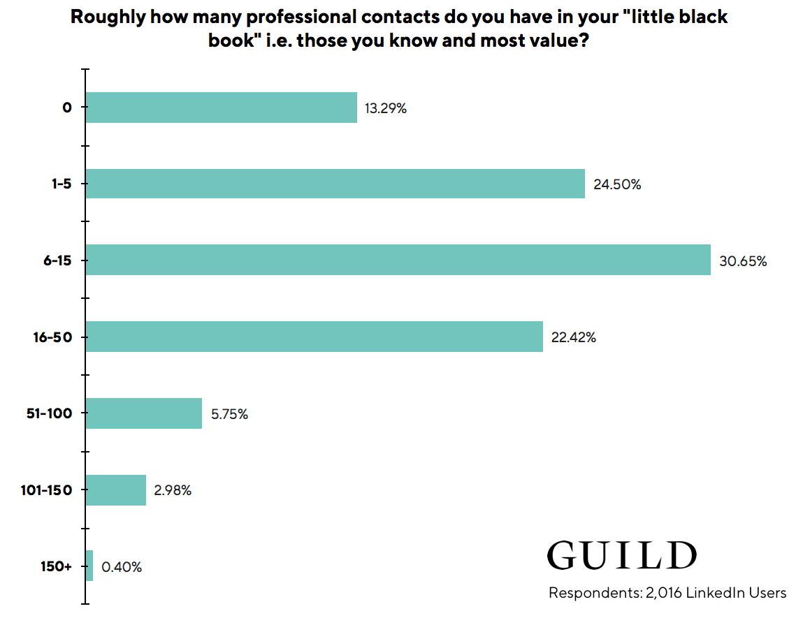 "LinkedIn statistics: 68% of LinkedIn users believe that their ""little black book"" of professional contacts they actually value contains up to only 15 contacts"