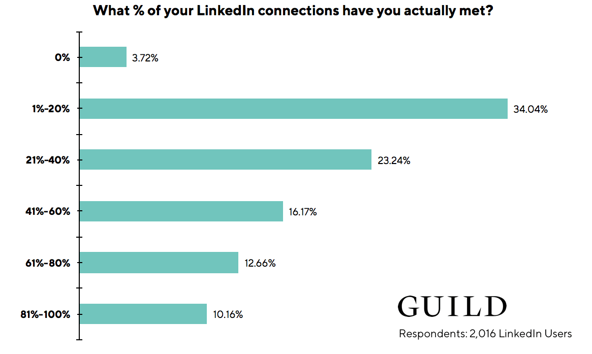 LinkedIn statistics: 61% of LinkedIn users have met fewer than half of their LinkedIn connections