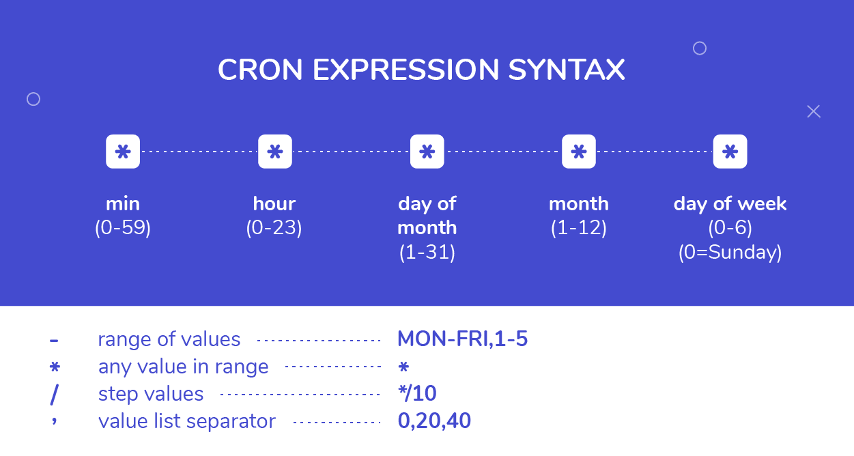 Cron Expression Syntax