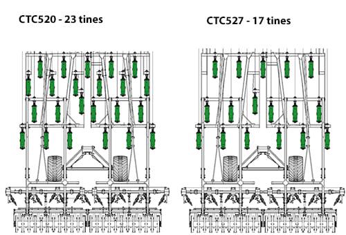 CTC 5m