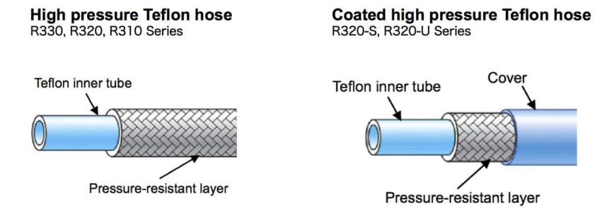 High pressure teflon hose