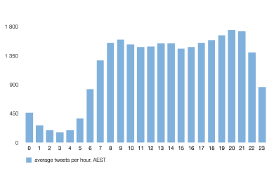 Chart showing average tweet volumes by hour of day, peaking at around 1800 per hour at breakfast, lunch and after dinner.