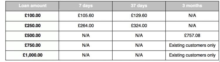 Ferratum table of borrowing