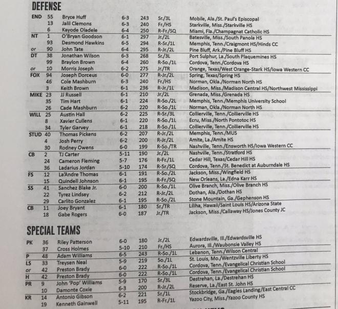 Memphis Tigers Football Depth Chart