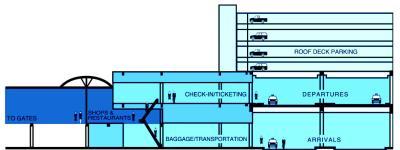 Terminal Level Diagram
