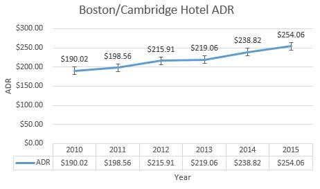 Hotel ADR 2010-15