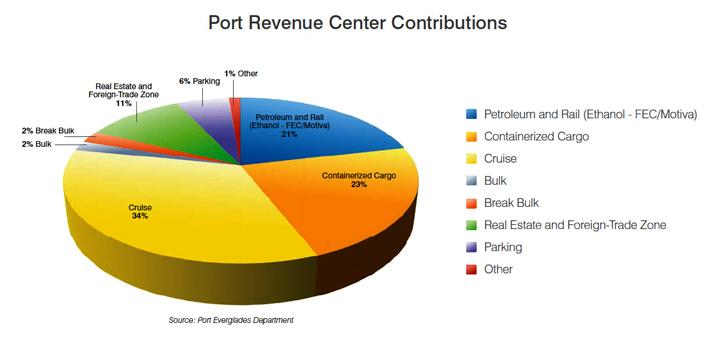 Port Revenue Center Contributions