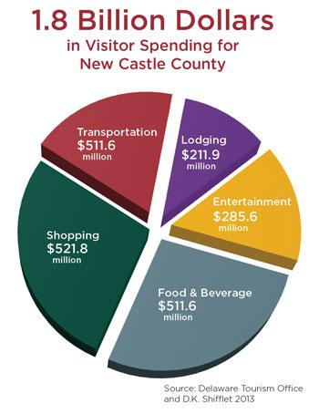 2013 NCCC Visitor Spending Pie Chart