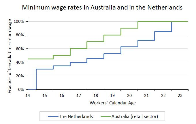 Minimum wage increases in line with workers calendar age in Australia and the Netherlands