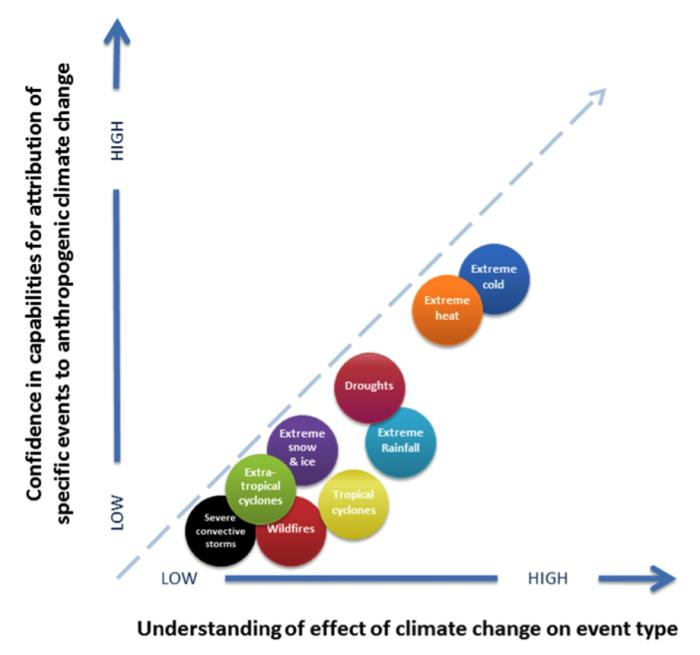 <em>Estimating the effect of climate change is more straightforward for some types of extreme weather than others. Source: National Academy of Sciences</em>