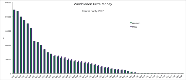 Tifosy - Game, Set, but no Match: The Gender Pay Gap in Tennis