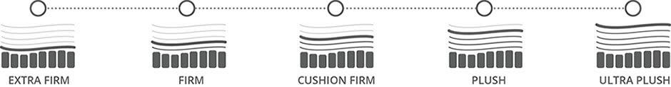 Mattress Buying Guide Softness Scale - Conn's HomePlus